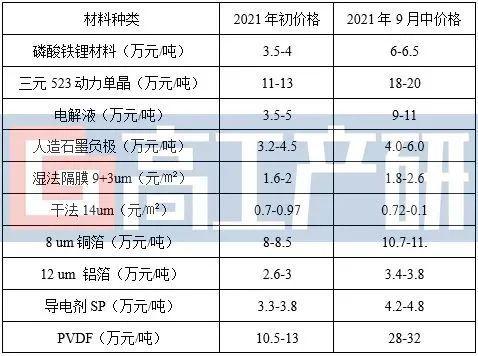 GGII:原材料价格上涨导致动力锂电池理论成本涨幅超过30%