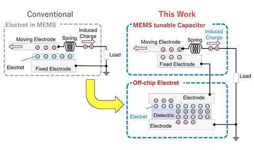 驻极体与MEMS组件分离 产品微型化更进一步