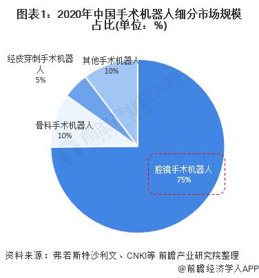 中国腔镜手术机器人行业市场现状与发展前景分析
