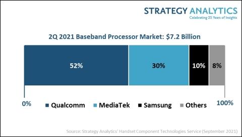 研究机构:Q2全球手机基带芯片市场规模增长16% 达72亿美元
