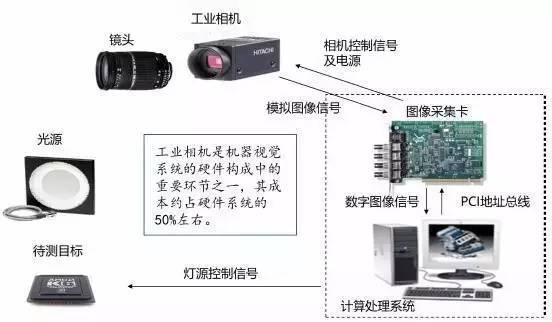 【机器视觉】视觉+机器人,如何实现连接器的自动装配?