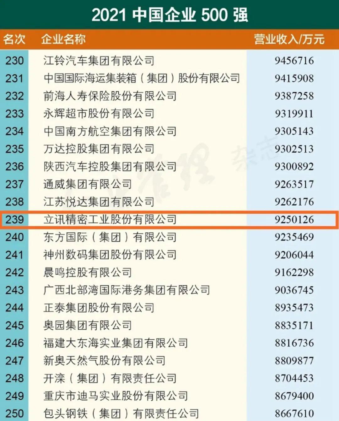 稳步向前,立讯精密连续4年上榜2021中国企业500强