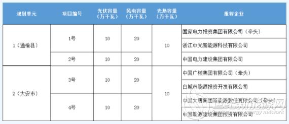 国电投、中国电建、中广核、大唐等中标吉西白城1.4GW风光等外送项目