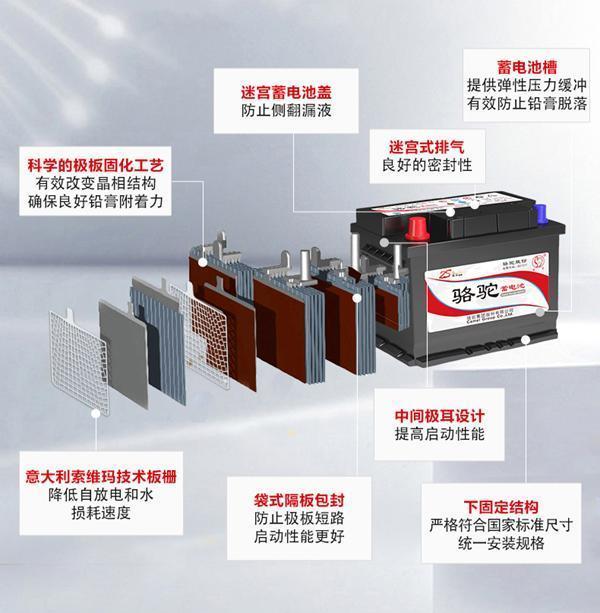 骆驼蓄电池:汽车零配件企业中的中国质造