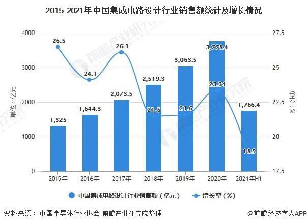 2021年中国集成电路设计行业市场规模及竞争格局分析