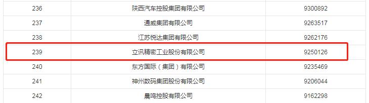 中国企业500强,这两家连接器线缆企业上榜!
