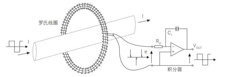 浅析罗氏线圈 从三大方面开始一步步了解