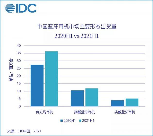 IDC:上半年中国蓝牙耳机市场出货量同比增长27%