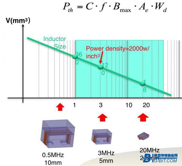 高频软磁材料发展现状及趋势浅析