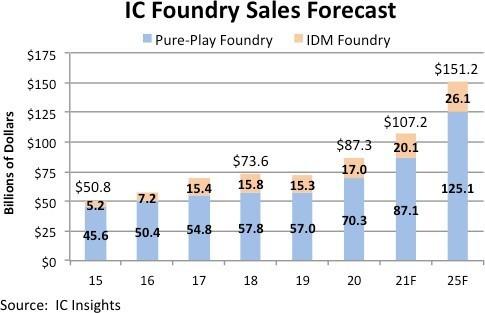 产业丨晶圆代工厂的好日子或将延续到2025年