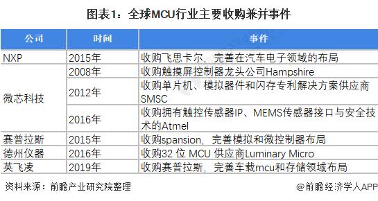 2021年全球MCU行业市场竞争格局与发展趋势分析