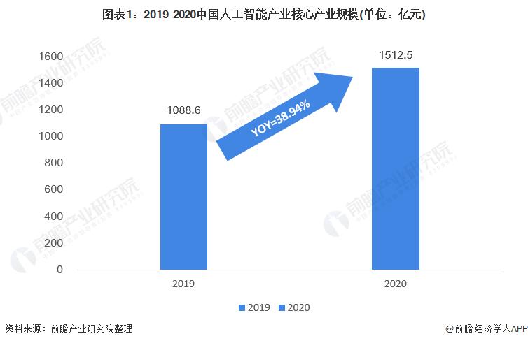 2021年中国人工智能市场现状与应用趋势分析 人工智能带动产业规模达到5千亿
