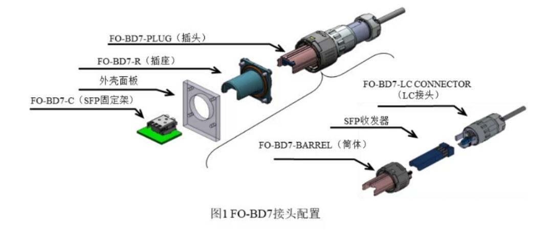 5G通信基站的最优选择:FO-BD系列产品