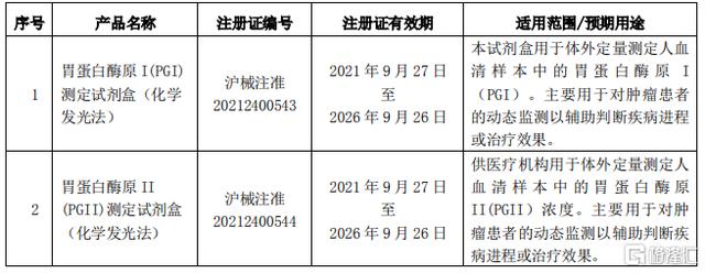 科华生物(002022.SZ):2项产品获得医疗器械注册证