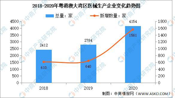 2020年粤港澳大湾区医疗器械生产企业大数据分析