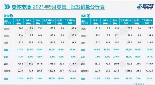 """9月车市跌幅扩大至17.3%,新能源却卖""""疯""""了"""