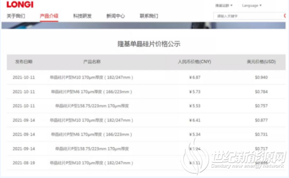 上调5.5%-7.3% 隆基硅片全线涨价!