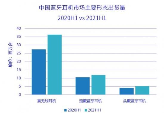 IDC:2021上半年中国蓝牙耳机市场出货量5374万台