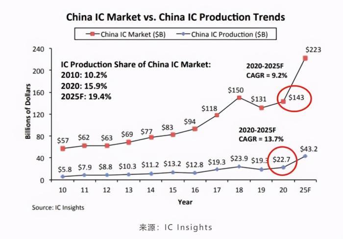 日媒称中国去年芯片自给率为16%,2025年很难实现70%