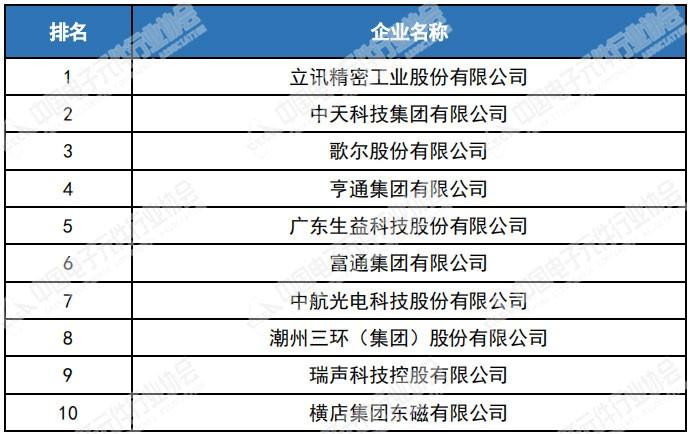 第34届电子元件企业综合排序利润总额排名前10名