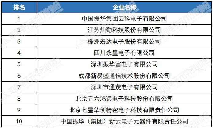 振华富电子综合盈利能力名列前五