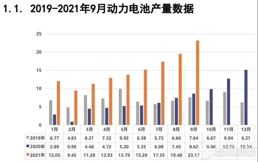 9月动力电池榜:宁德时代、比亚迪、国轩高科稳居前三