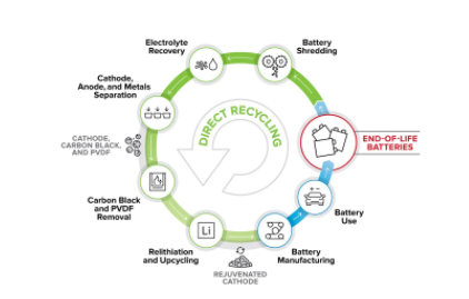 研究人员开发创新工艺 以实现大规模回收锂离子电池