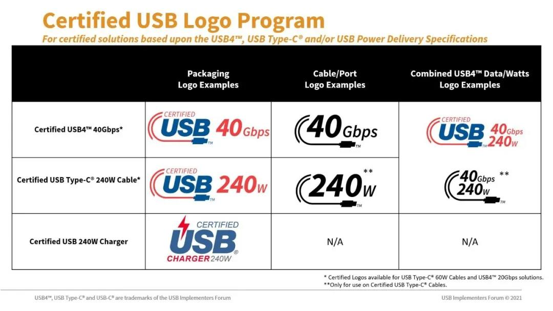 USB-IF希望新的功率标识能解决客户对USB Type-C线缆的困惑