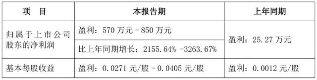 铭普光磁2021年第三季度预计净利570万元–850万元