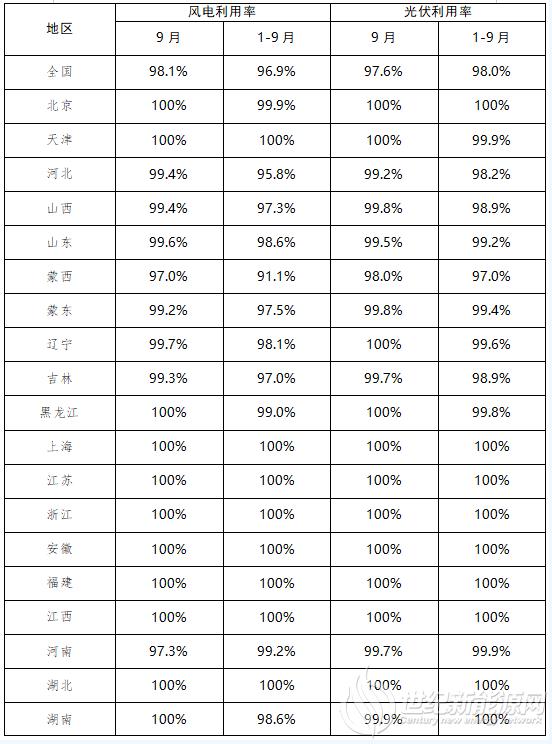 9月全国风电、光伏并网消纳情况公布:风电利用率98.1%、光伏利用率97.6%