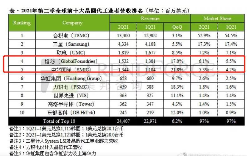 全球第4大芯片代工厂格芯要上市,估值250亿美元