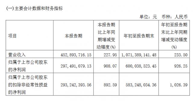 明微电子发布2021年第三季度财报 前三季净利润同比增长926.25%