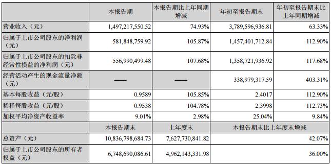 紫光国微三季度报告:净利润14.57亿,同比增长112.90%